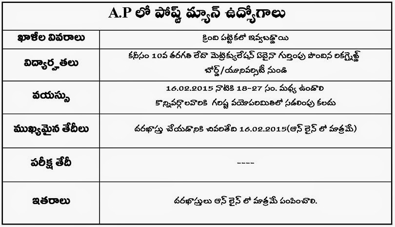 postman recruitment in ap