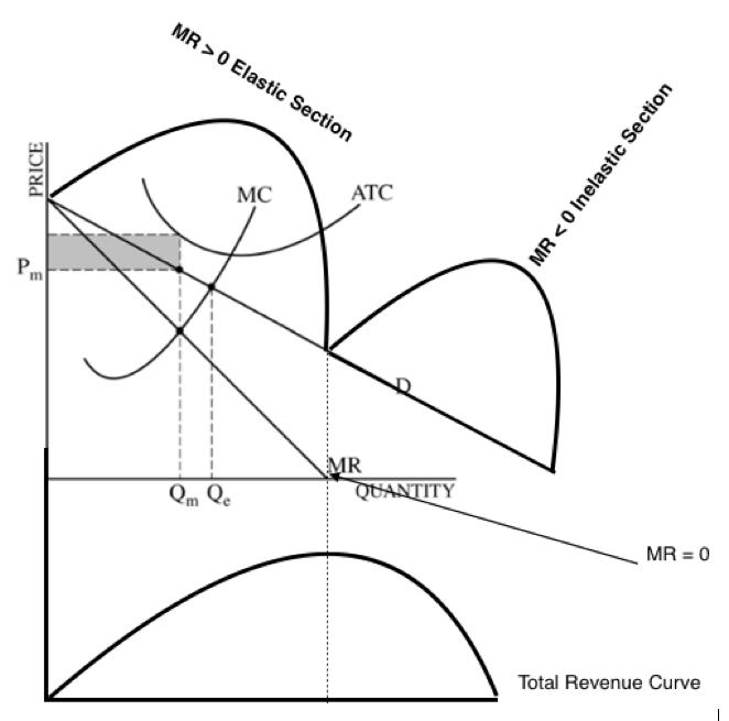 Econowaugh AP: 2012 Microeconomics Exam FRQ #1