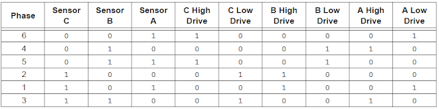 bldc motor sequence table