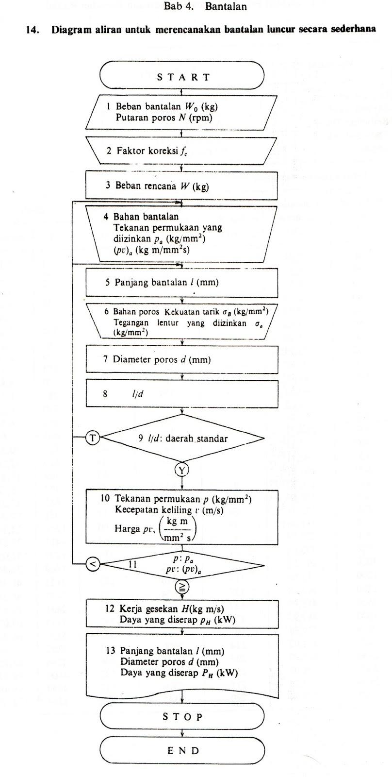 Dari sini dimulai bantalan dan pengertian diagram alir perencanaan bantalan luncur secara detil ccuart Gallery