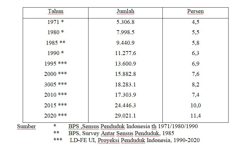 Data Lansia Indonesia