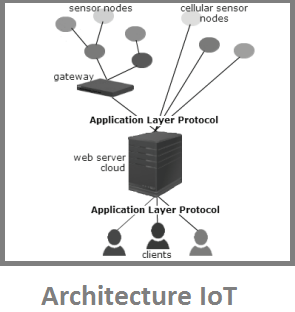 #The role of protocols in IoT