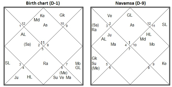 Vedic Astrology Research Portal D 9 Navamsha Chart In Vedic