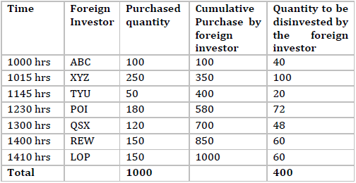 quantity to be disinvested by the foreign investor
