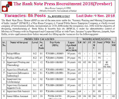 The Bank Note India Press Recruitment for Various Job Profile 2018 - Latest Government Jobs in India