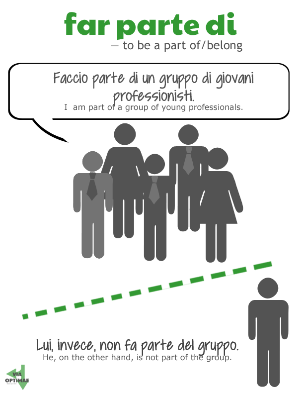 far parte di - to be part of, belong; faccio part di un gruppo di giovani professionisti; lui invece non fa parte del gruppo; on Via Optimae, http://www.viaoptimae.com/2014/08/the-most-used-nouns-no-007-parte.html