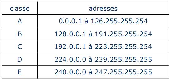 """Résultat de recherche d'images pour """"Classe d'adresse IP"""""""