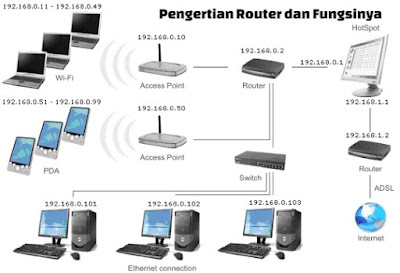 pengertian router dan fungsinya lengkap
