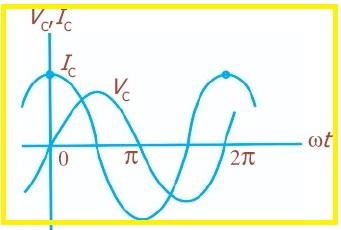 Zona rlc materi gambar 7 grafik sinusoidal pada rangkaian kapasitor murni ccuart Gallery
