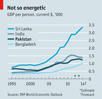 GDP India Pakistan Sri Lanka Economist Sandeep Manudhane SM sir