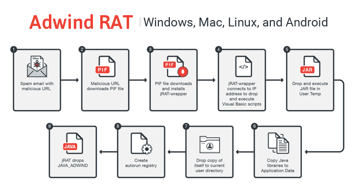 Adwind RAT Returns! Cross-Platform Malware Targeting