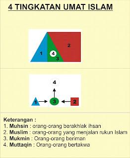 Hikmah 313 4 tingkatan islam Golongan Muhsin, Muslim, Mukmin, Muttaqin