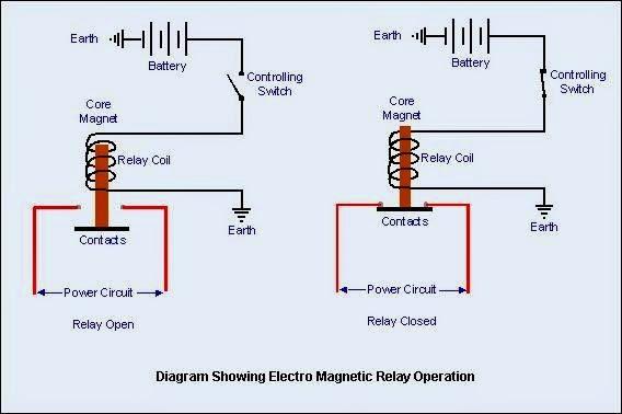 Electro Magic Relay Operation | Elec Eng World
