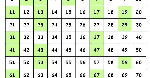 mathcounts notes Prime Numbers Mathcounts Beginning Level - prime number chart