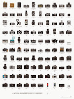 A Visual Compendium of Cameras Poster By Pop Chart Lab - 18 X 24 Print