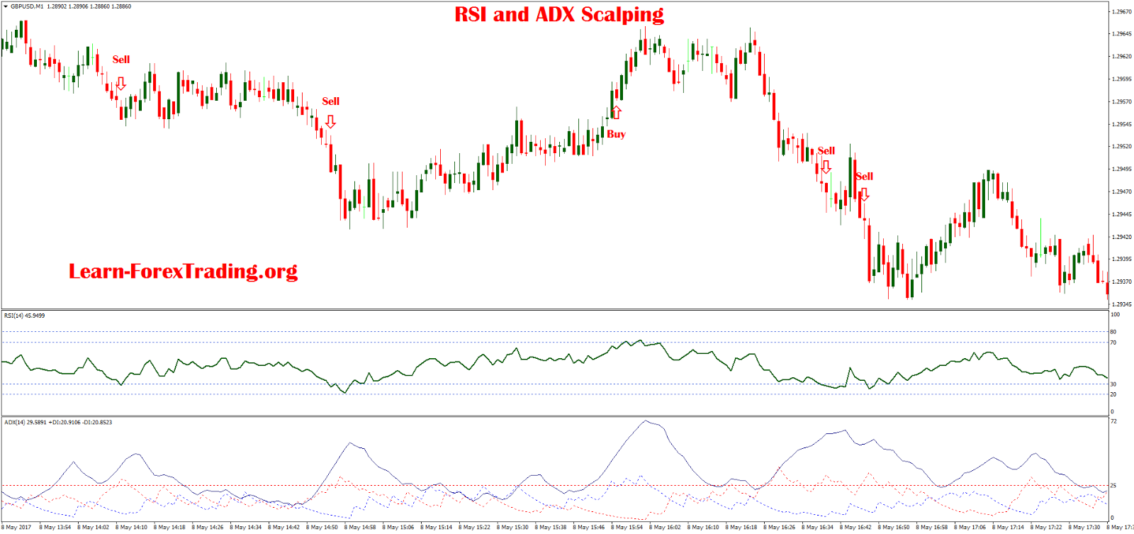bollinger bands adx and rsi forex scalping trading strategy