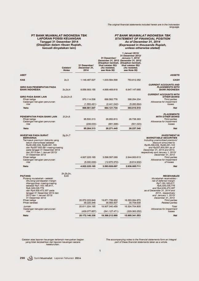 Laporan Keuangan Bank Muamalat