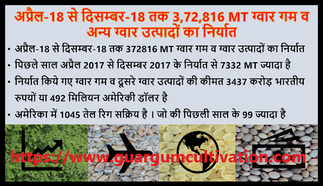 अप्रैल 2018 से दिसम्बर 2018 तक 372816 MT ग्वार गम व अन्य ग्वार उत्पादों का निर्यात , Guar gum production, guar gum export and current price trend, guar, guar gum,  κόμμι γκουάρ Guargummi 瓜爾豆膠, Гуаровая камедь, Гуаровая камедь (гуаровая семян) культивирование консультирование в России, Кизельгура (Cyamopsis tetragonoloba) консультации по выращивание семян в России, Смоли іонообмінні (відповідно насіння) вирощування консультування в Україні, מסטיק Guar (Guar הזרע) ייעוץ הטיפוח בישראל, الاستشارات زراعة Guar اللثة (Guar البذور), صمغ گوار (دانه گوار) کشت مشاوره ايران, ग्वार, ग्वार आज के भाव, ग्वार के भाव, ग्वार गम, ग्वार गम का निर्यात, ग्वार गम का उत्पादन, ग्वार भाव, ग्वार रेट, 瓜尔豆胶 (瓜尔豆种子) 栽培顾问在中国   Guar, guar gum, guar price, guar gum price, guar demand, guar gum demand, guar seed production, guar seed stock, guar seed consumption, guar gum cultivation, guar gum cultivation in india, Guar gum farming, guar gum export from india , guar seed export, guar gum export, guar gum farming, guar gum cultivation consultancy, today guar price, today guar gum price, ग्वार, ग्वार गम, ग्वार मांग, ग्वार गम निर्यात 2018-2019, ग्वार गम निर्यात -2019, ग्वार उत्पादन, ग्वार कीमत, ग्वार गम मांग, Guar Gum, Guar seed, guar , guar gum, guar gum export from india, guar gum export to USA, guar demand USA, guar future price, guar future demand, guar production 2019, guar gum demand 2019.