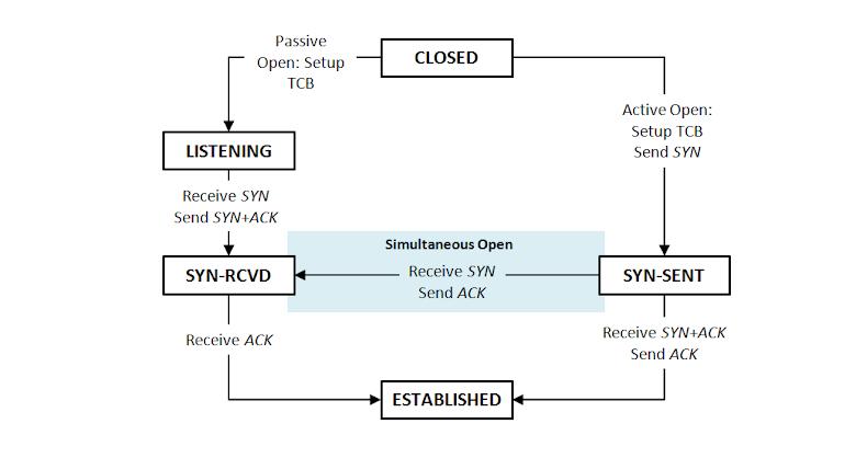 TCP Open 狀態圖