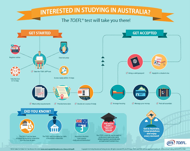 All Australian universities accept TOEFL