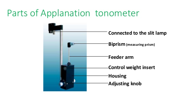 applanation tonometer to measure IOp