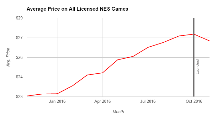 nintenod nes prices before classic mini launch