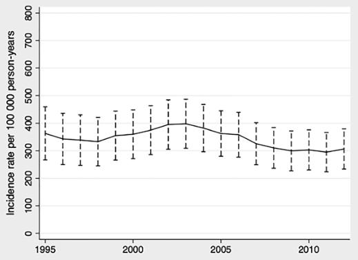 図:脳梗塞の発生率推移