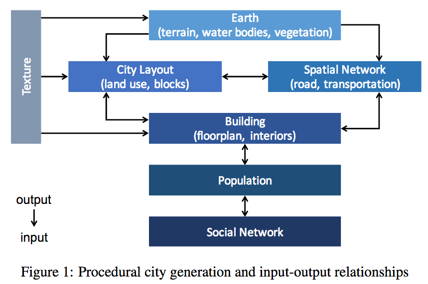 GIS and Agent-Based Modeling: Procedural City Generation