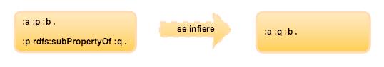 Inferencia por instancia y jerarquía de propiedades