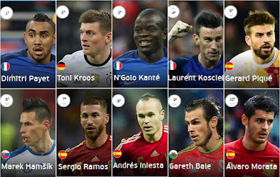 UEFA Top 10 players after 2 rounds