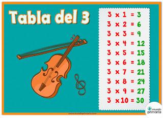 https://www.mundoprimaria.com/recursos-educativos/tablas-de-multiplicar/la-tabla-del-3-para-primaria