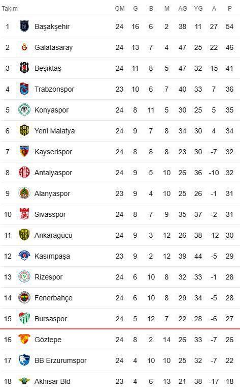 Süper Lig'deki son puan durumu.