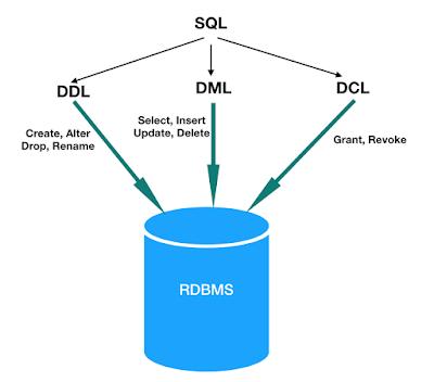 Madulapak - Perintah Dasar SQL Serta Prakteknya Menggunakan PostgreSQL