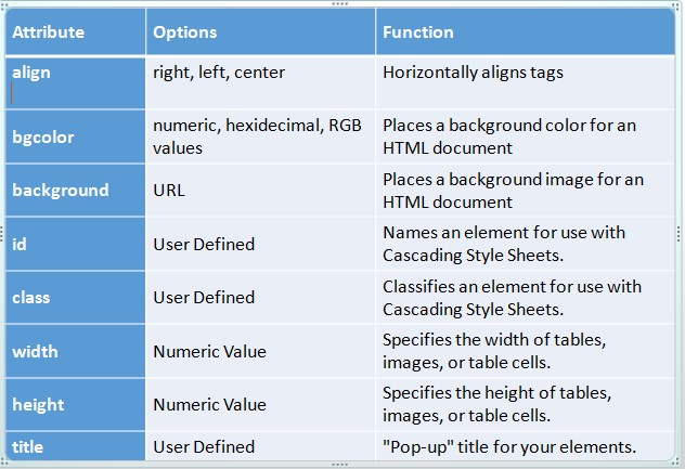 Html tags and elements weblog tricks learn everything for Table tag attributes in html