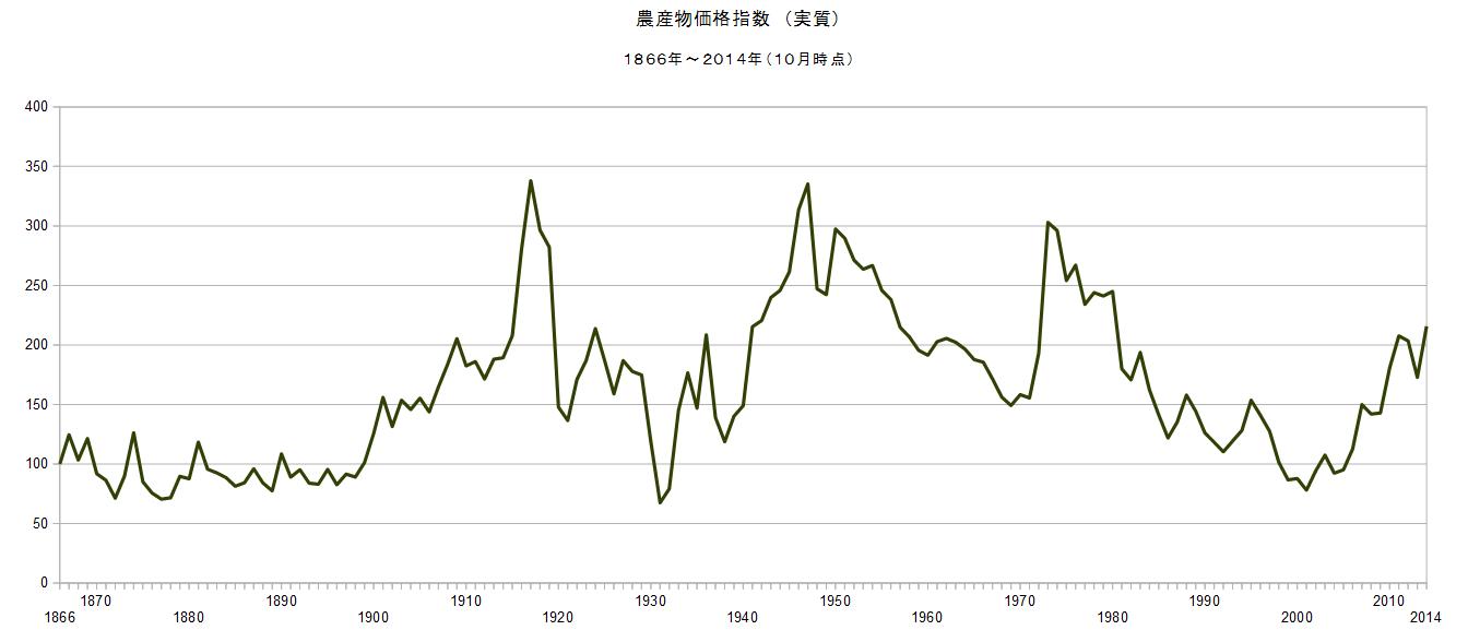 石油監査人: 2014/10 農産物価格指数(実質) 215.68