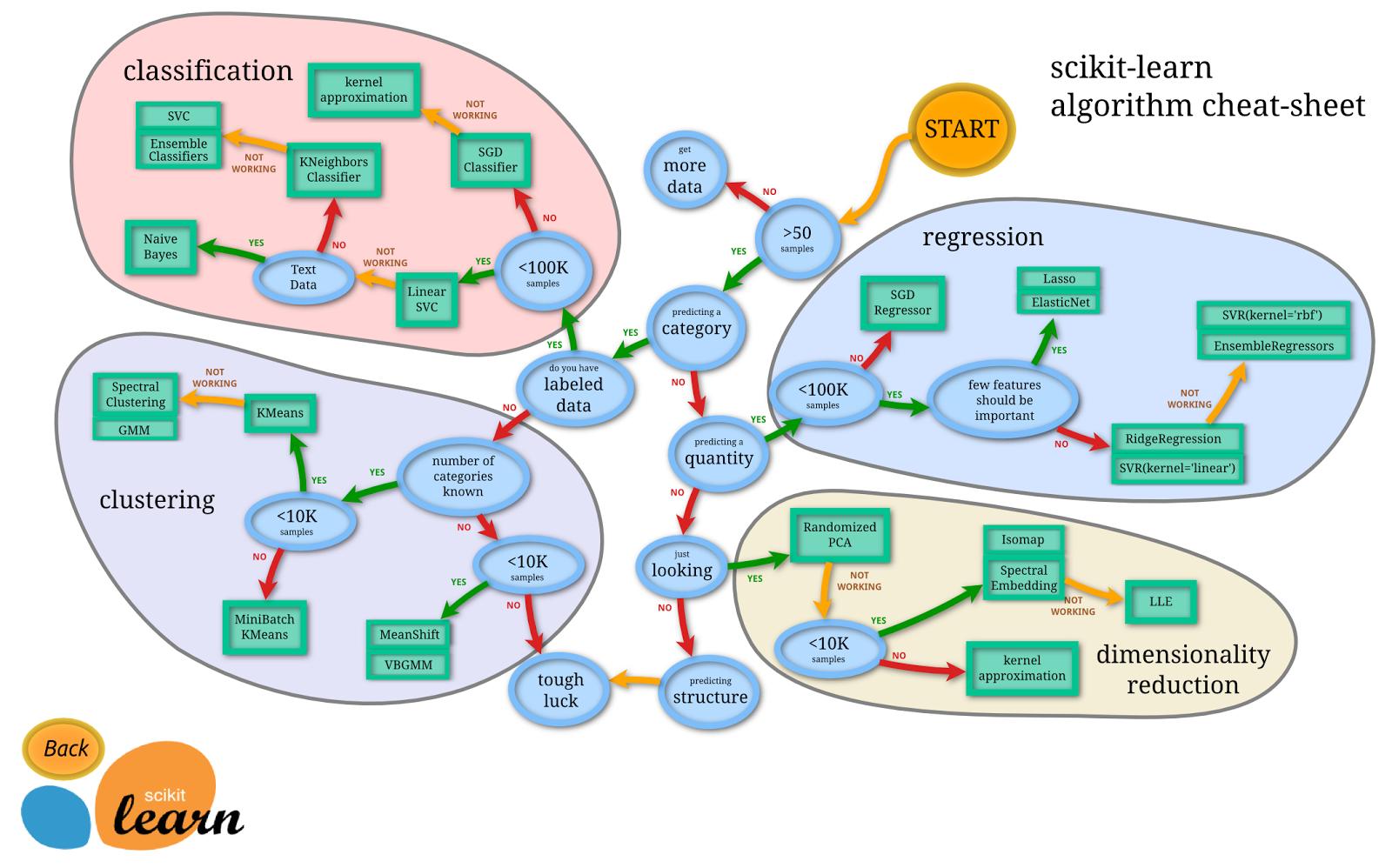 Choosing the right estimator- scikit-learn   Lo que no se
