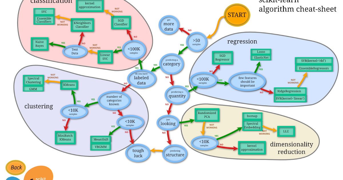 Choosing the right estimator- scikit-learn | Lo que no se comparte