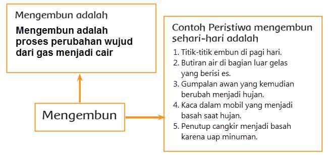 Kunci Jawaban Tema 3 Kelas 3 Halaman 154, 155