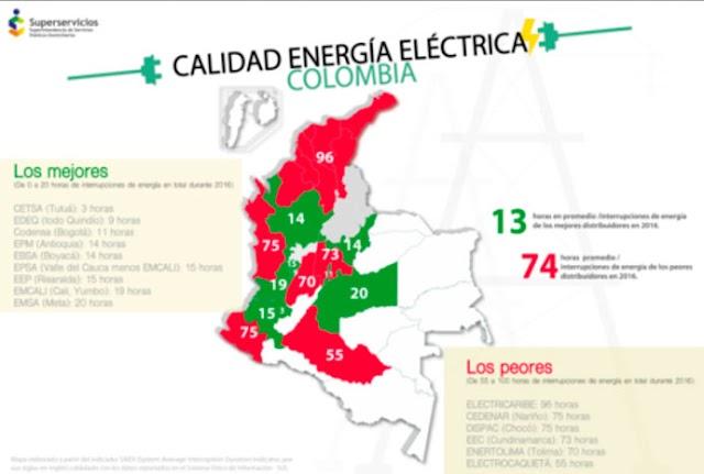 Superservicios revela estudio sobre la calidad de energía en Colombia