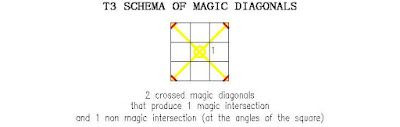 order 3 magic torus schema of magic diagonals