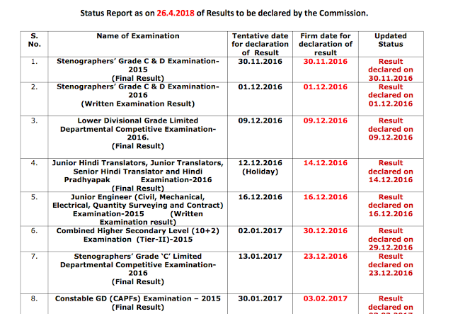 SSC MTS 2016-17 Final Result Date Changed: Check here