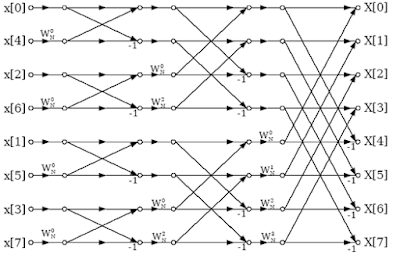 Digital signal processing lab viva questions on Z