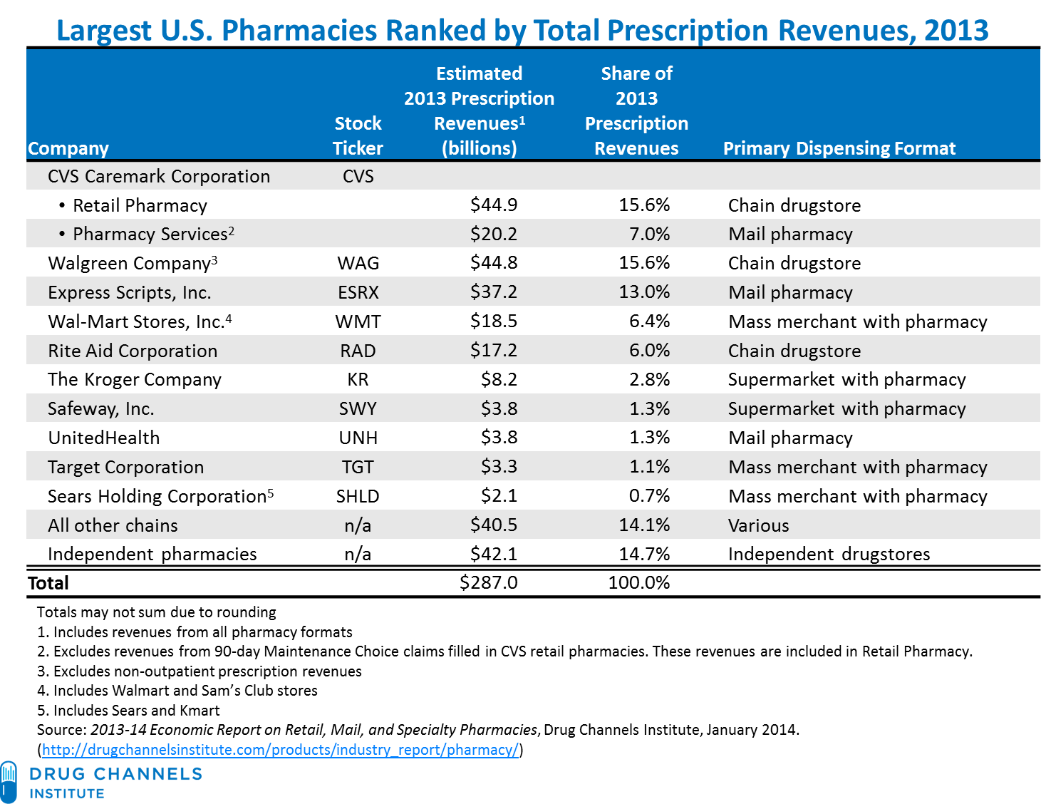 Drug Channels S Top Pharmacies By Rx Revenues The Big Get Bigger