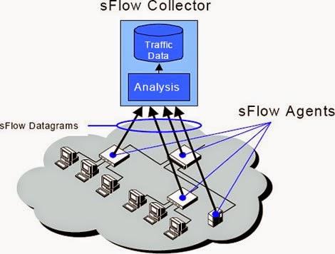 sflow-topologia