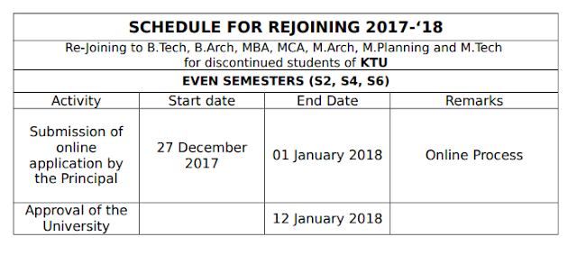 APJ KTU - Even Semester January 2018 - Readmission from other Universities and Rejoining of discontinued students