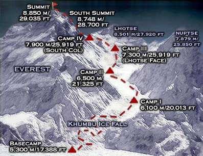 Map of camps located along Everest ascent