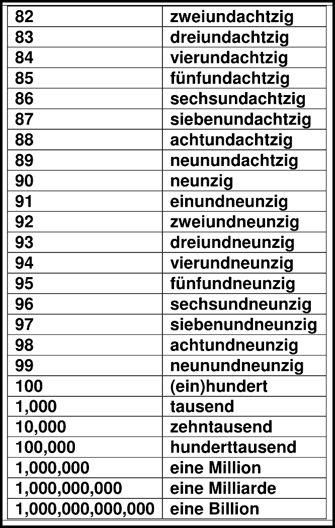 Brojevi Na Nemackom