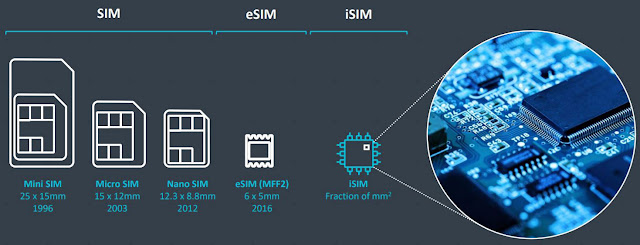 eSIM Technology for Future Devices