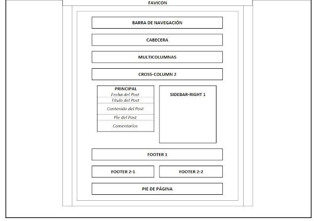 Layout o estructura del tema del blog en Blogger