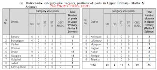 SSA Assam District Level Vacancy List